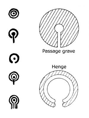 Similarities between the forms of cup-and-rings and monumental structures (after Trubshaw 1997)